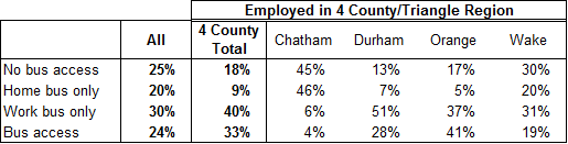 Orange County Access to Public Transportation by Employment Destination