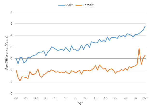 Age Difference between Spouses by Sex and Age