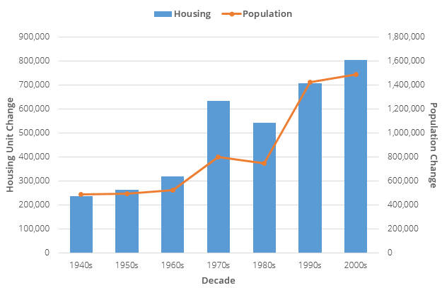 Housing and Population Change in North Carolina