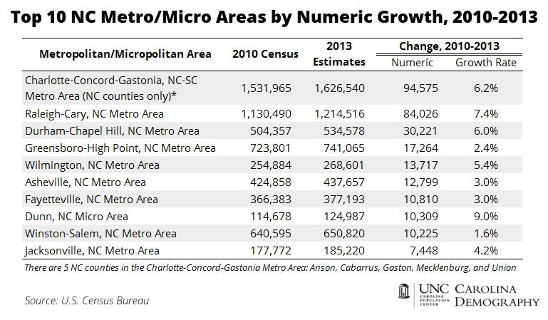 Top 10 NC Metro Areas for Numeric Growth