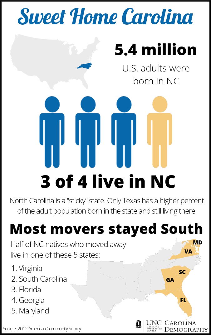 NC Born Infographic_CarolinaDemography_Adults