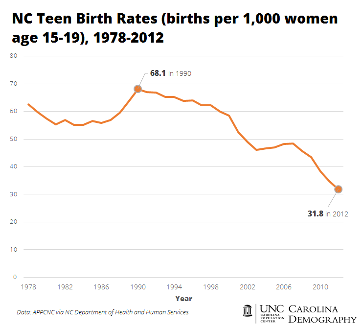 NC Teen Birth Rates, 1978-2012_CD