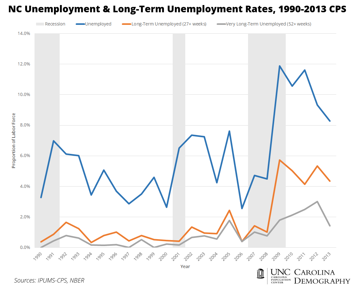 NC Unemployment_CD