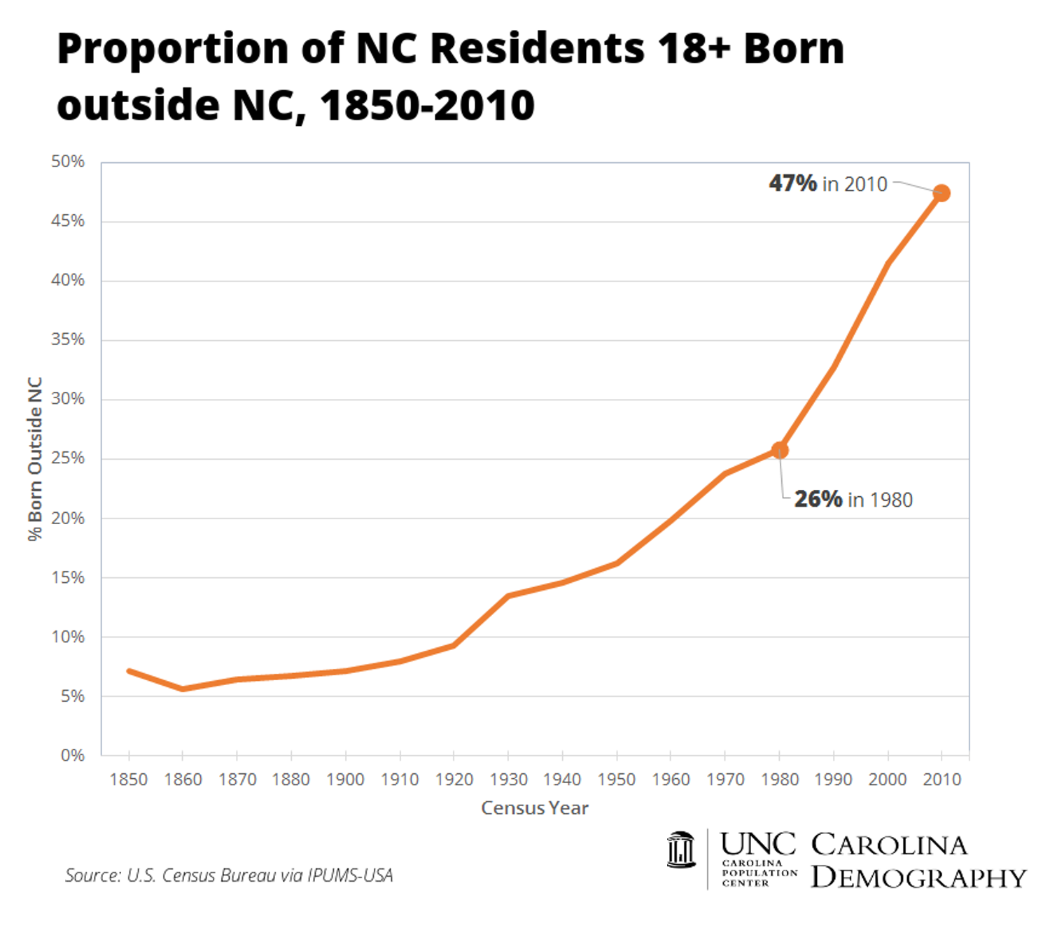Non Native NC Adults