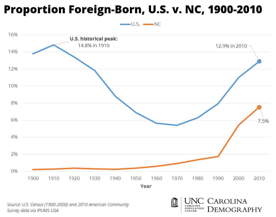 NC Proportion Foreign-Born 1900-2010_CD