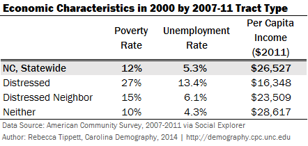 2000 LTDB Economic Characteristics by Tract Type NC