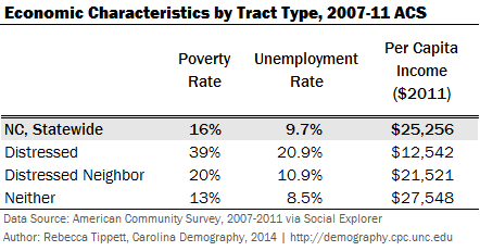 2007_11 ACS Economic Characteristics by Tract Type NC