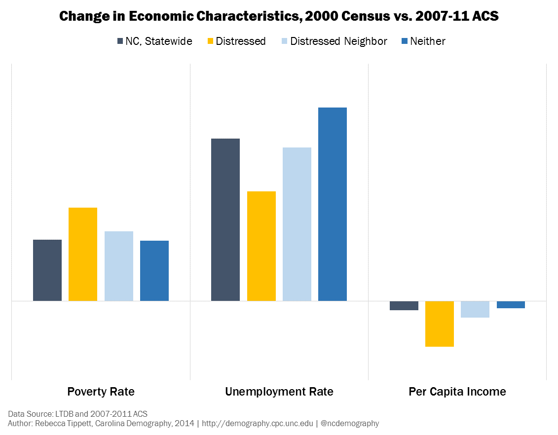 Change in Econ Characteristics by Type