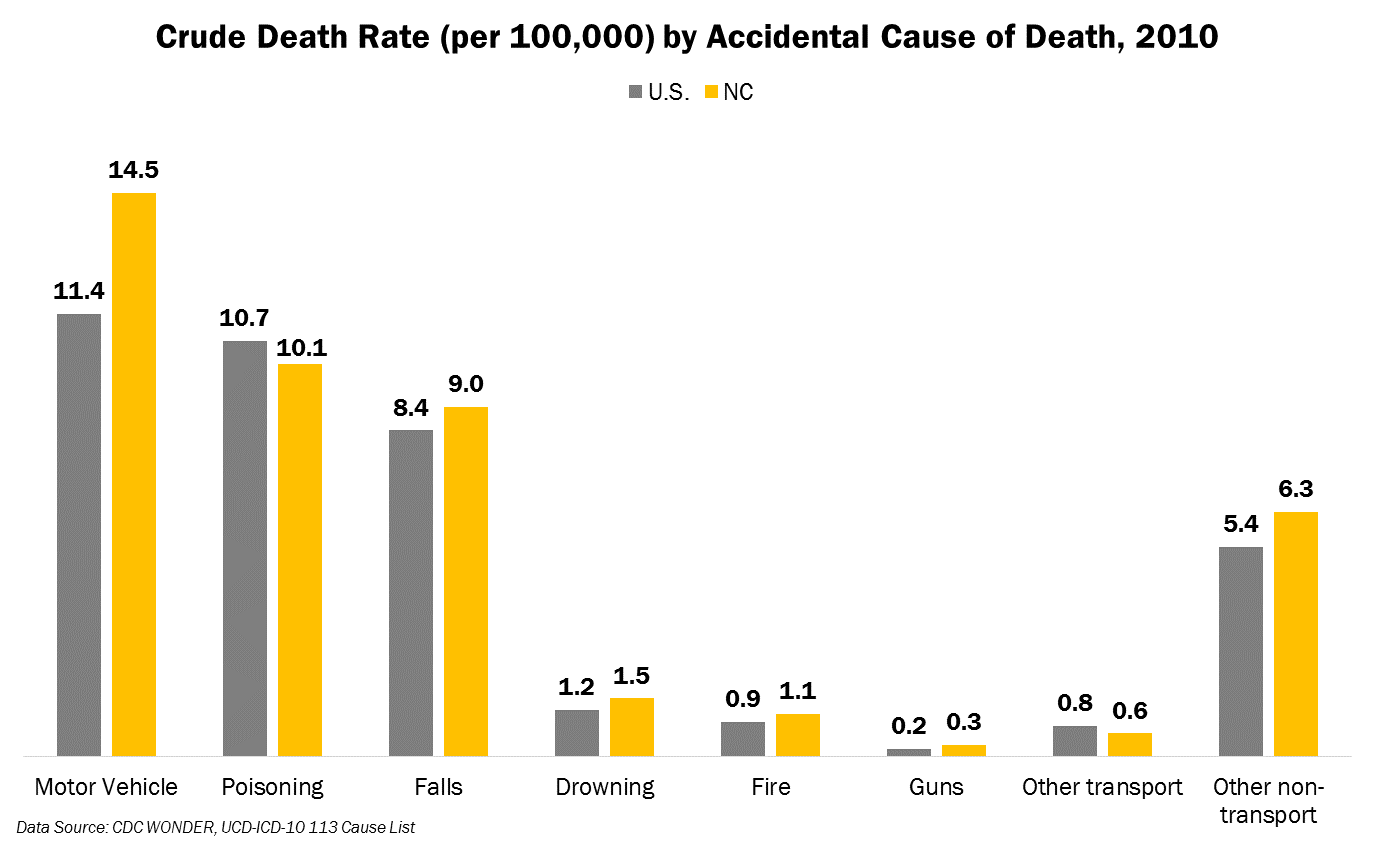 Death Rate by Accidental Cause of Death 2010 NC v US