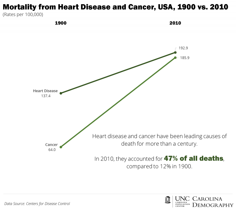 Heart Disease and Cancer