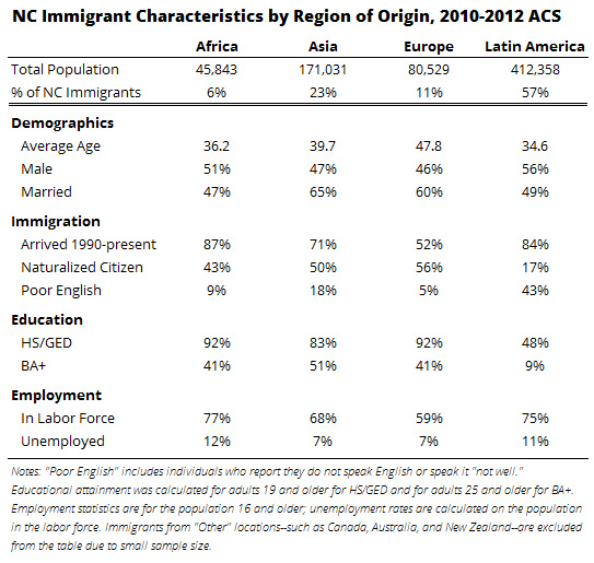 NC Immigrant Characteristics by Region of Origin