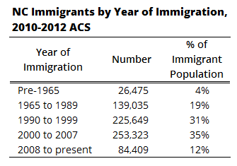 NC Immigrants by Year of Immigration