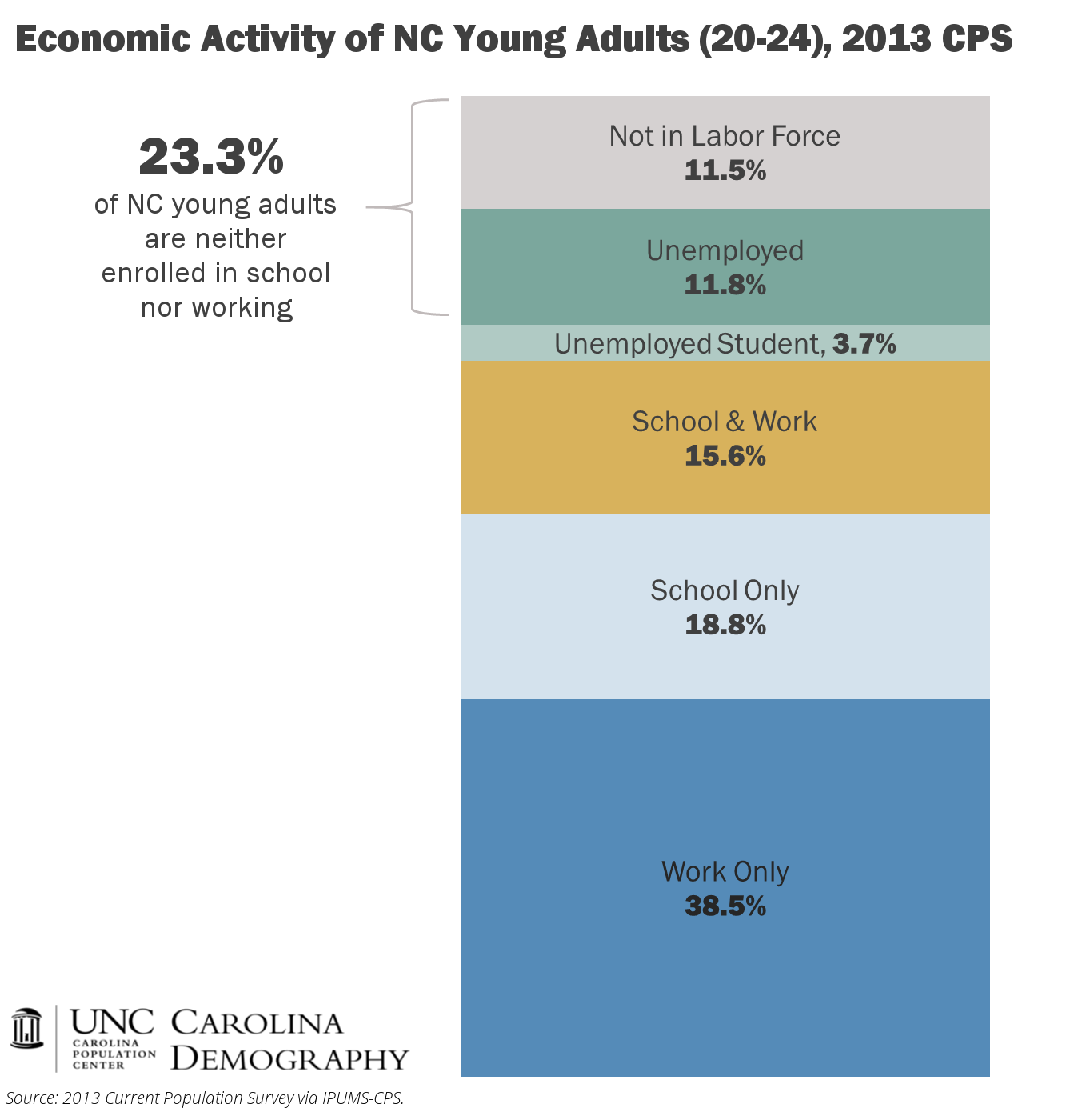NC Young Adult Economic Activity_CD