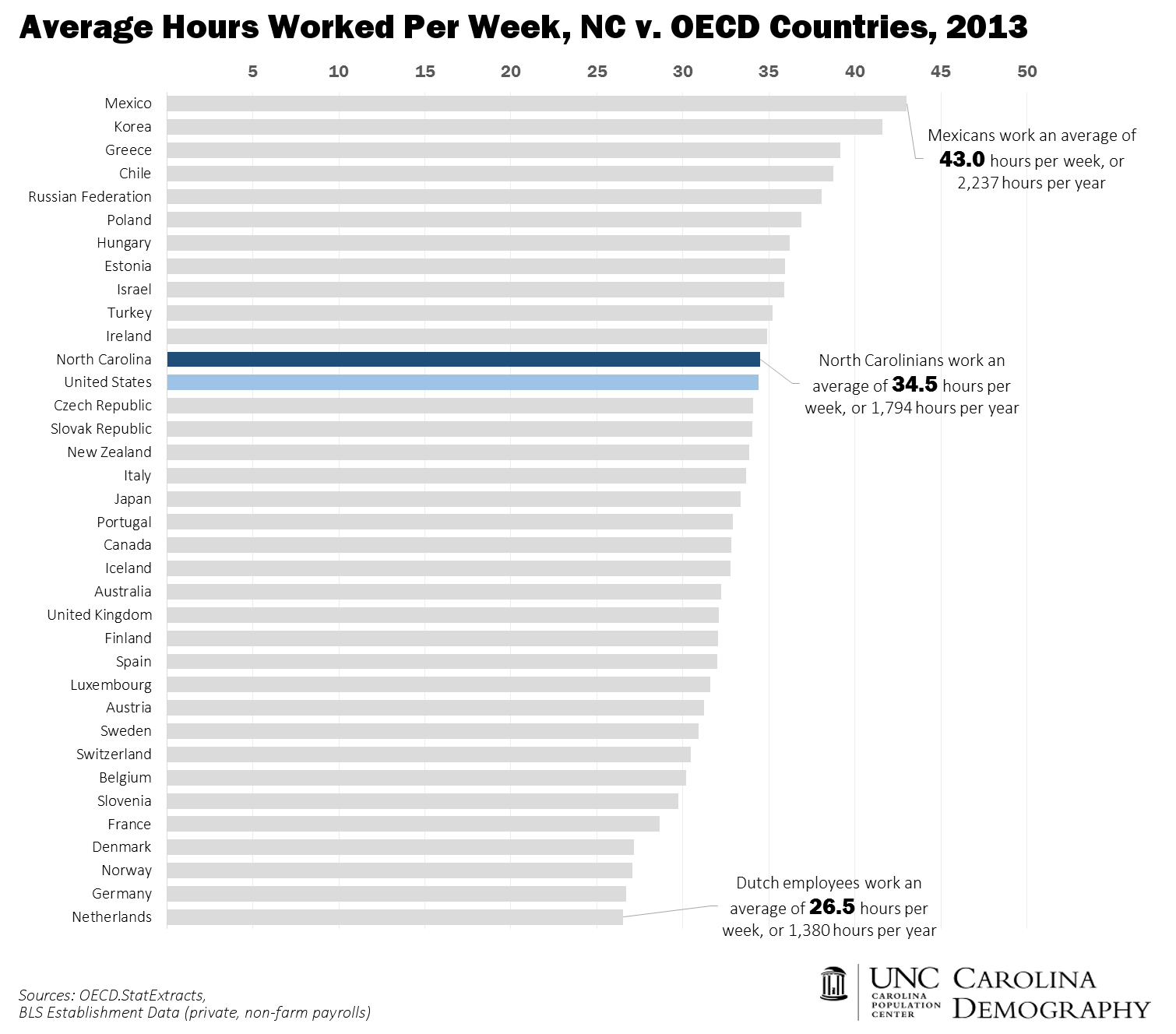 NC v OECD Hours Worked