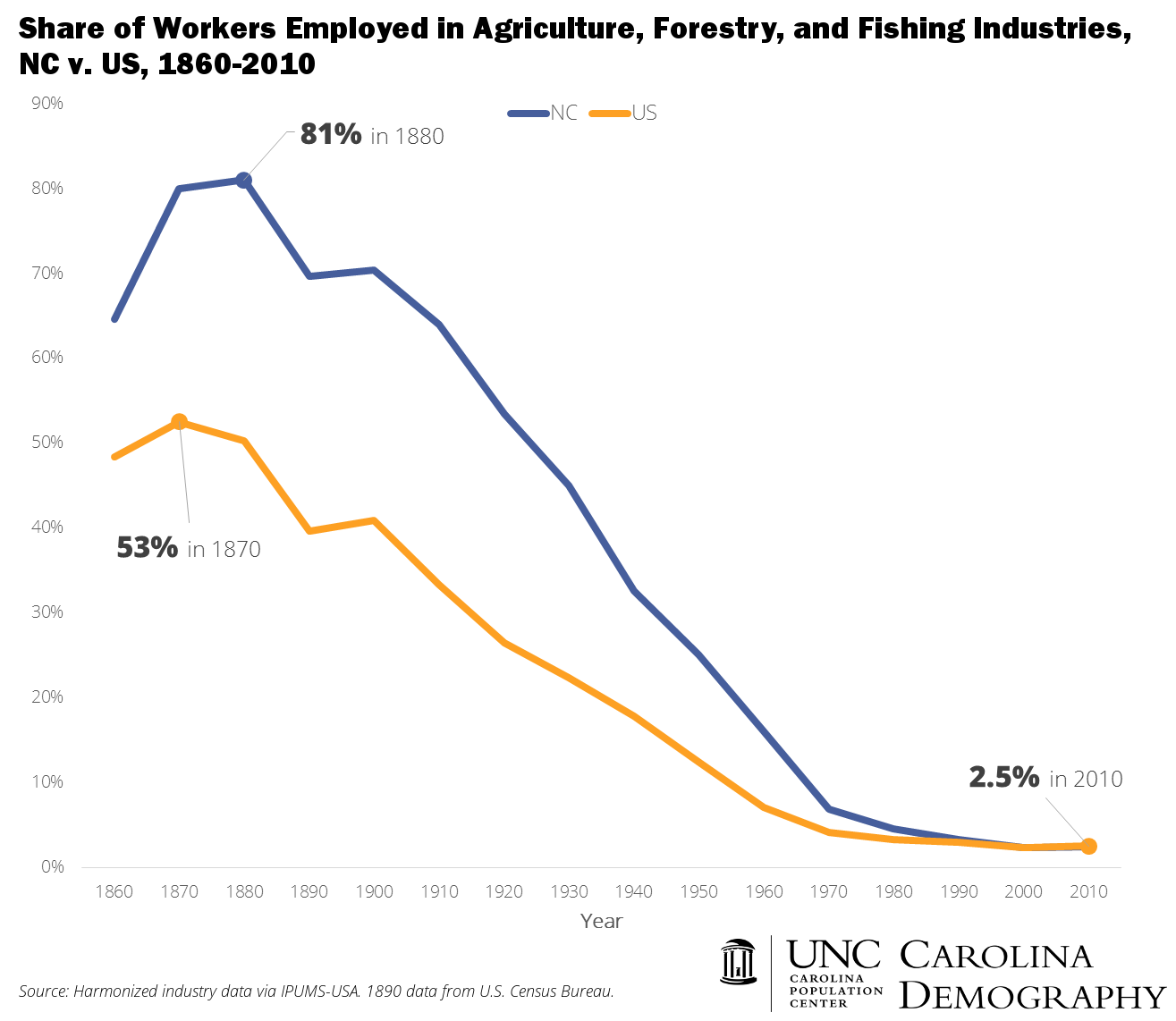 NC v US Agricultural Employment 1860 to 2010