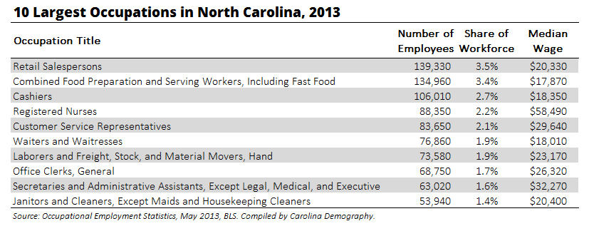 10 Largest Occupations in NC 2013