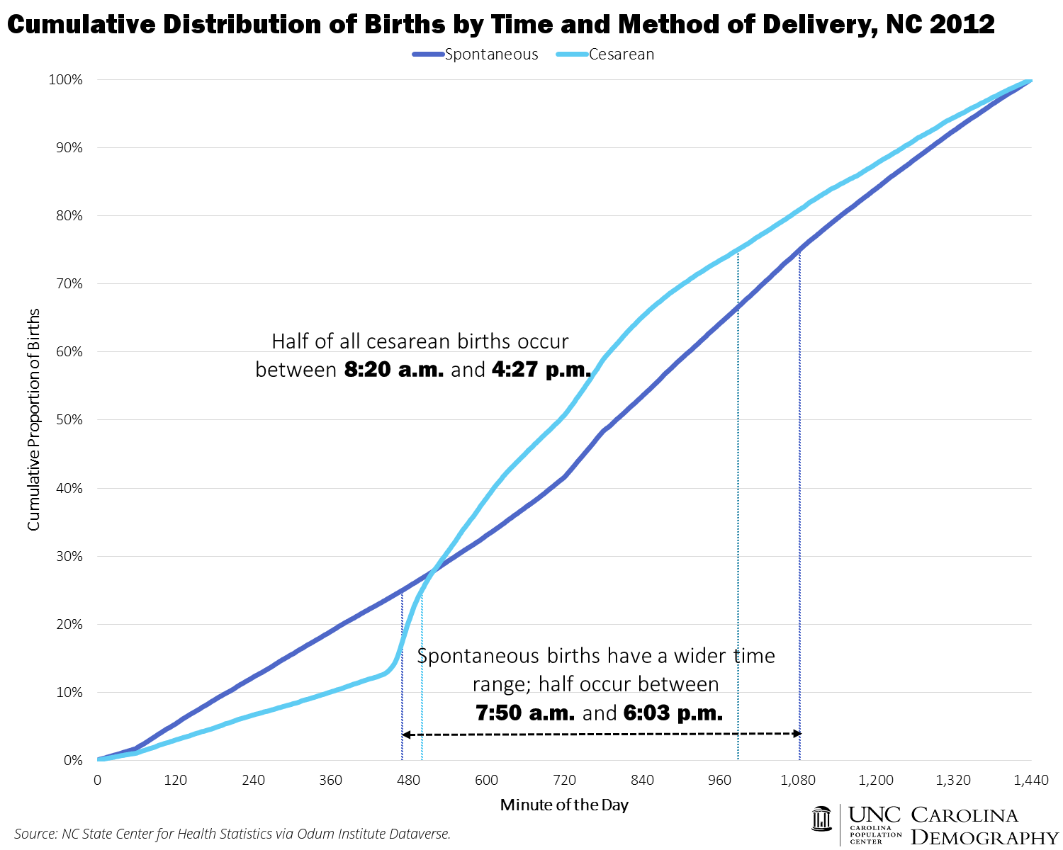 Cumulative Distribution of Births by Time and Method of Delivery NC 2012