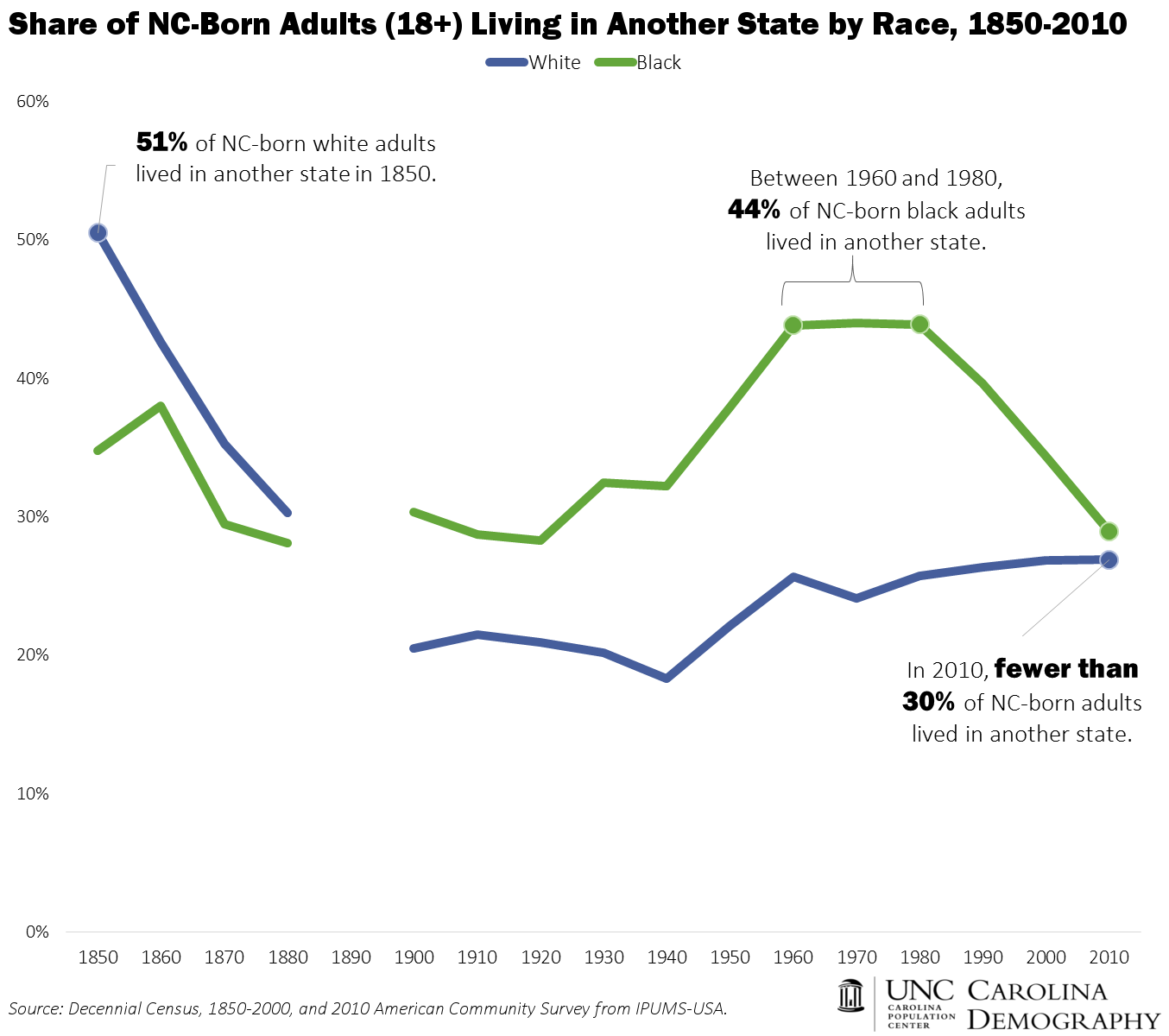 NC Born Living in Another State by Race 1850-2010
