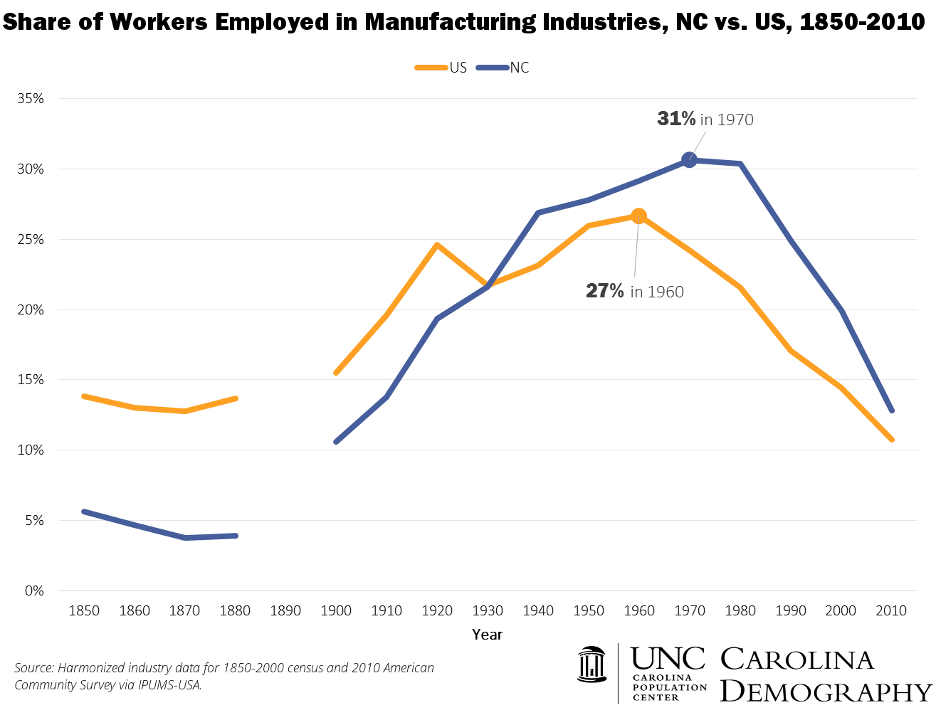 NC v US Manufacturing Employment 1860 to 2010
