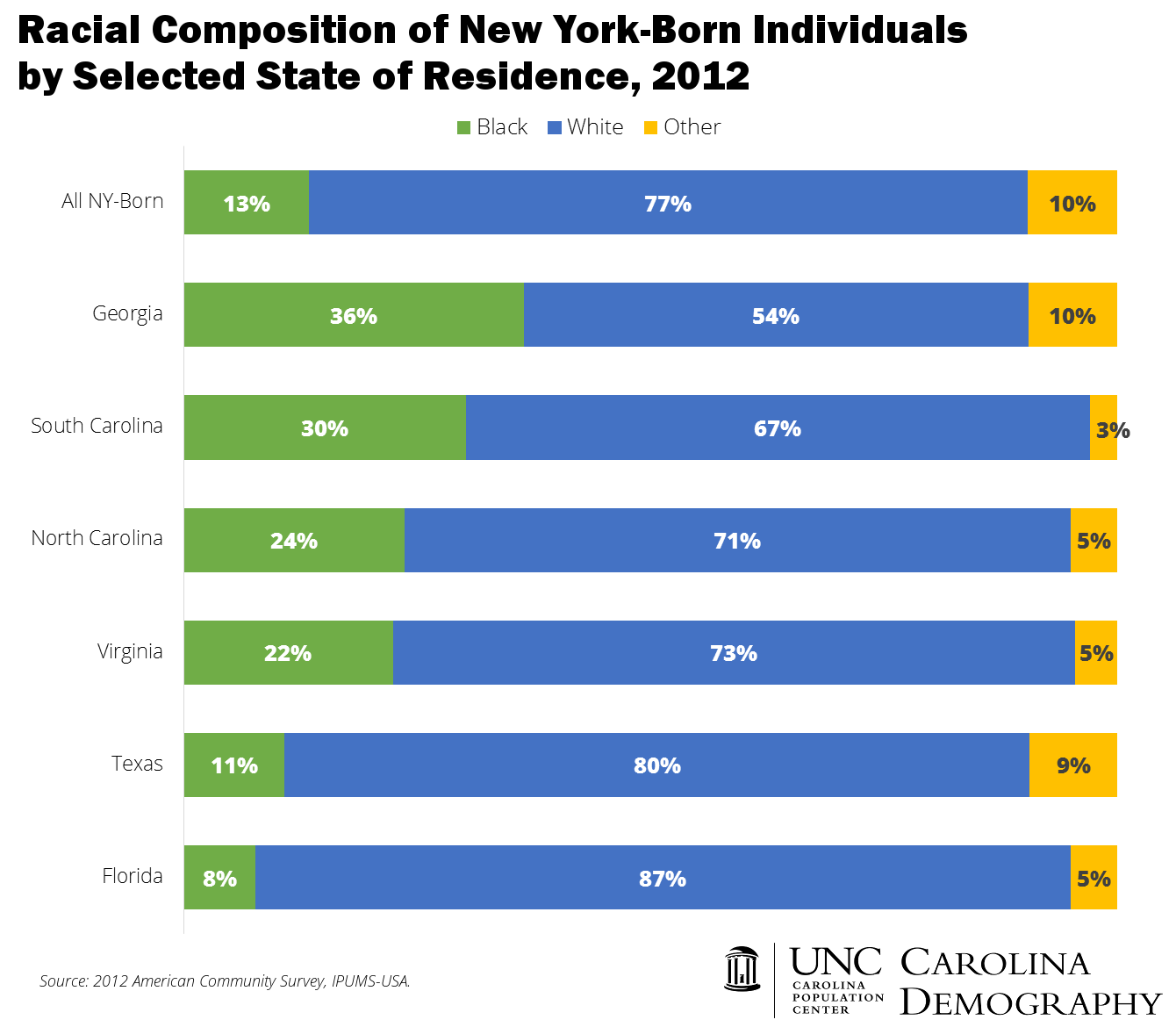 Race of NY Born by State of Residence_2012_CD
