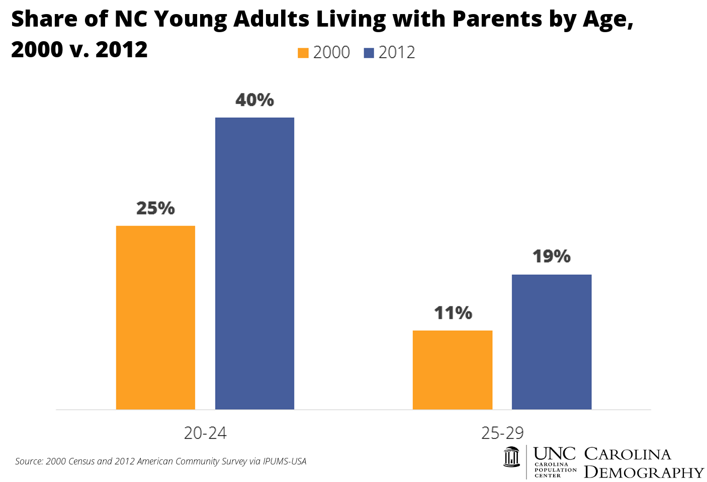 Share of NC Young Adults Living with Parents