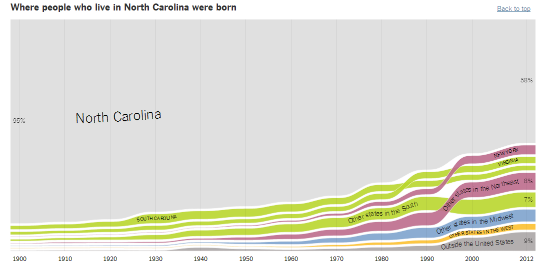 Where NC Residents Came From_UpshotNYT