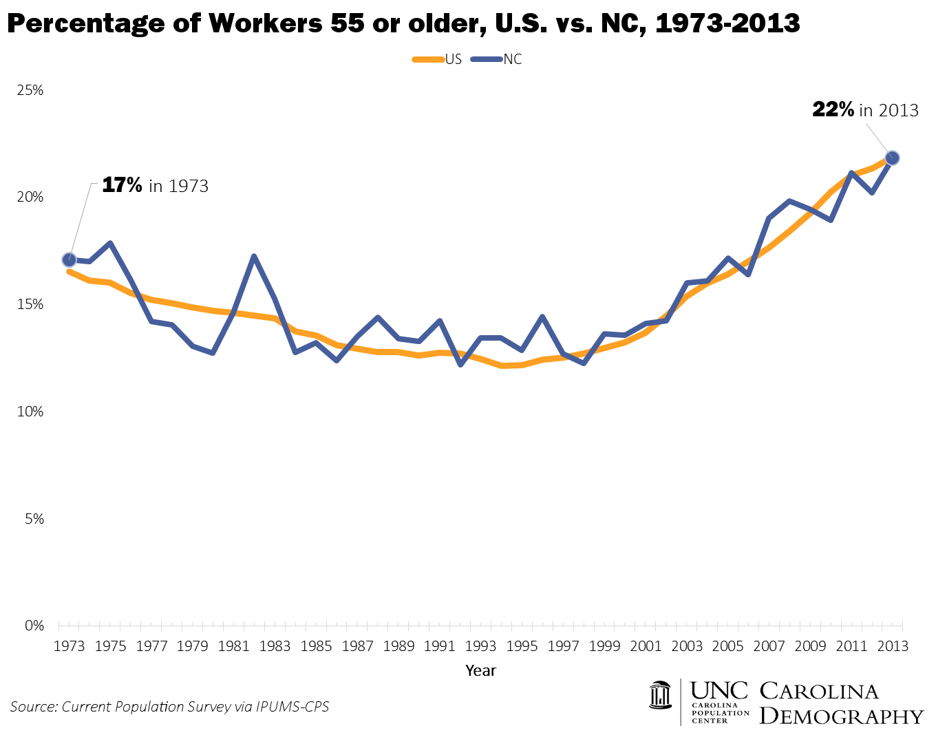 Workers 55 and Older US v NC