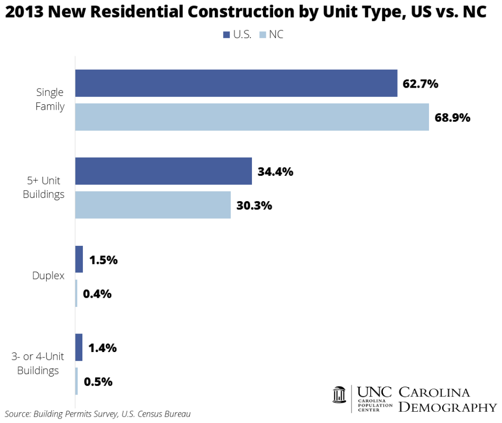 2013 Residential Construction by Unit Type US v NC