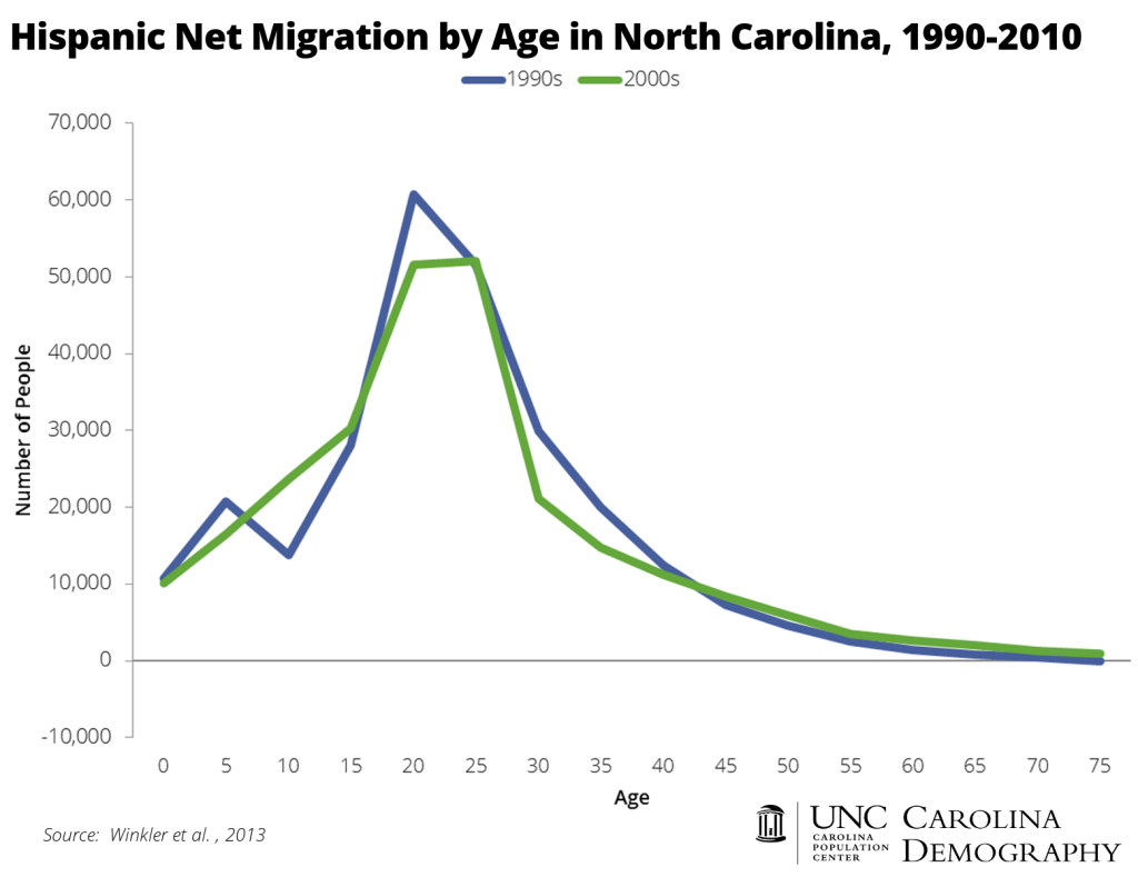 Hispanic Net Migration by Age 1990 to 2010