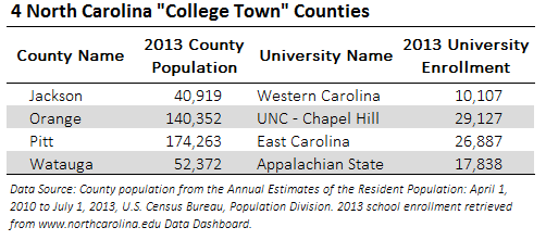 NC College Town Counties