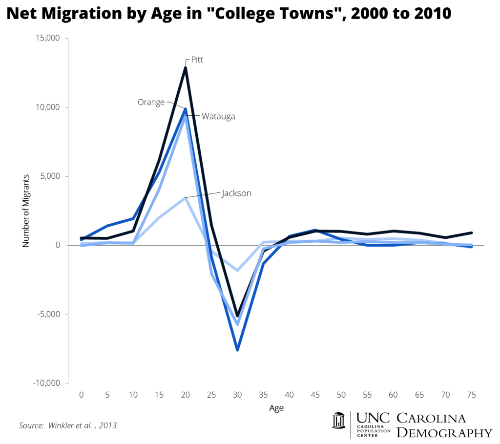 NC College Town Migration