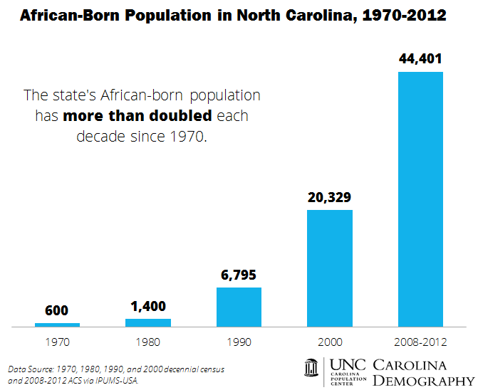 NC African Born Population