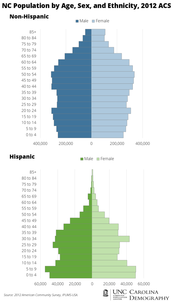 NC Population by Age, Sex, and Ethnicity 2012 ACS