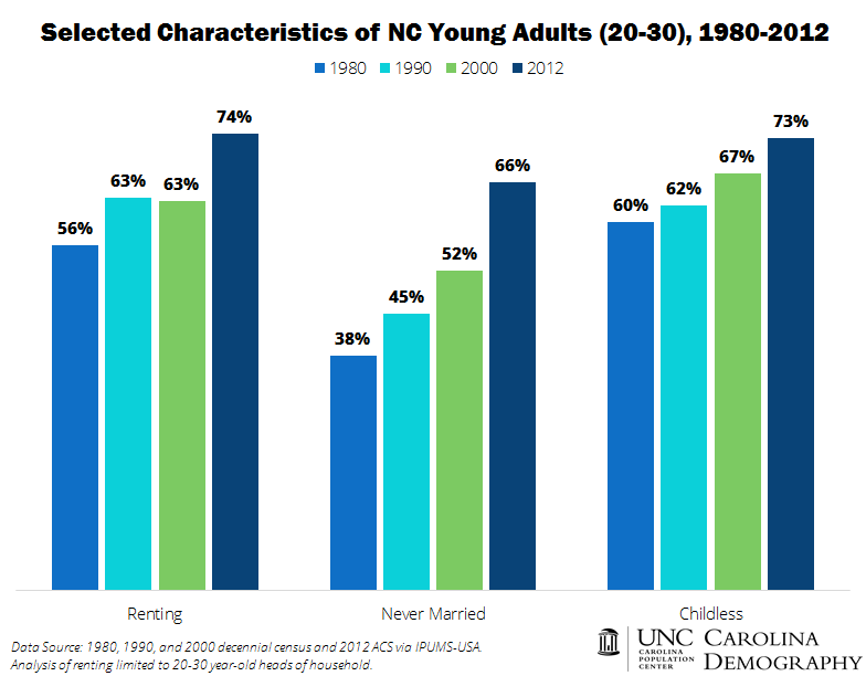 NC Young Adults