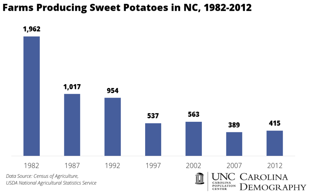 Farms Producing Sweet Potatoes in NC