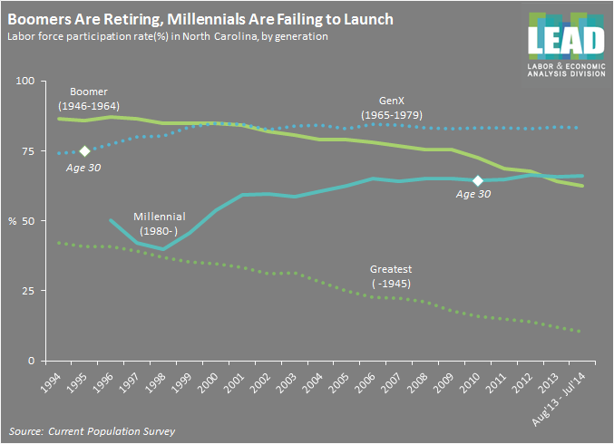 Millennials Failure to Launch