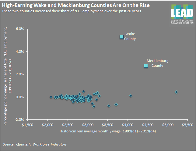 Rise of High Earning Wake and Mecklenburg