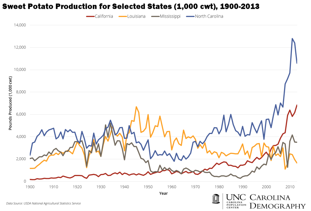 Sweet Potato Production 1900 to 2013