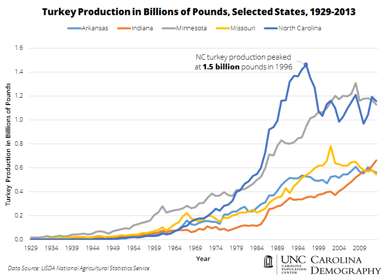 Turkey Production in Billions of Pounds, 1929-2013