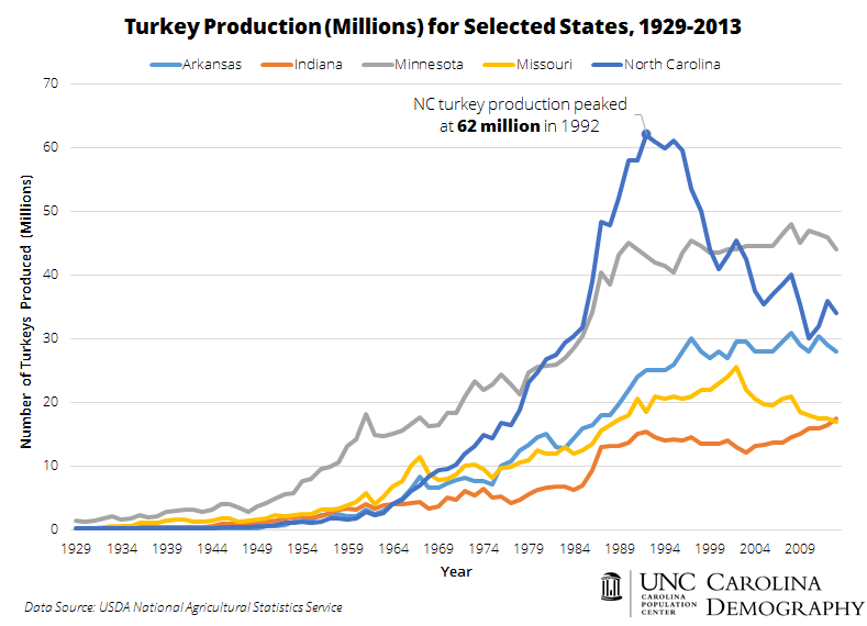 Turkey Production in Head, 1929-2013