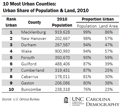 10 Most Urban Counties