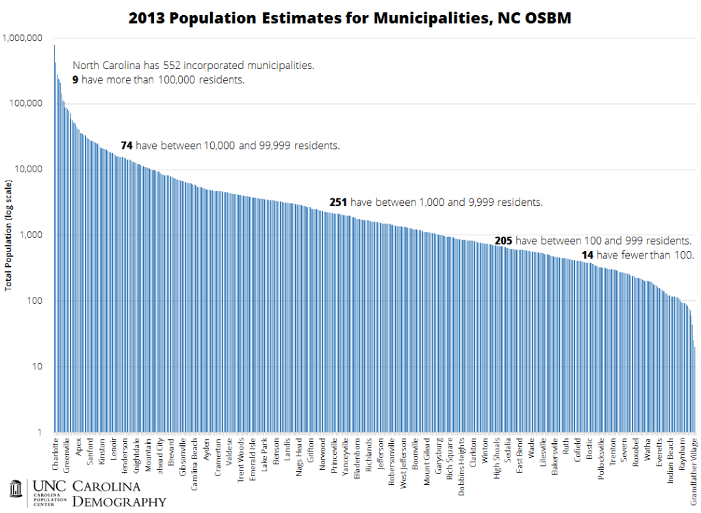 2013 Population Estimates for Municipalities