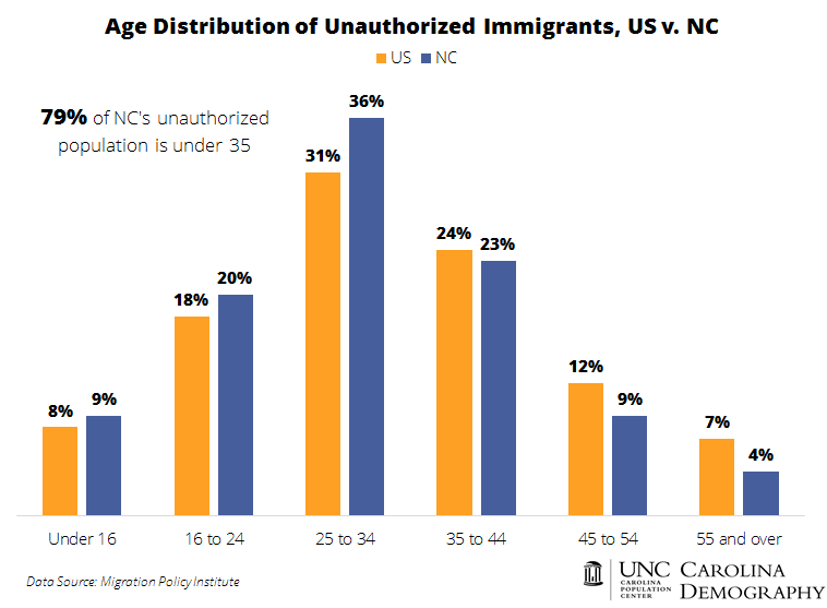 Age Distribution of Unauthorized Immigrant Population US v NC