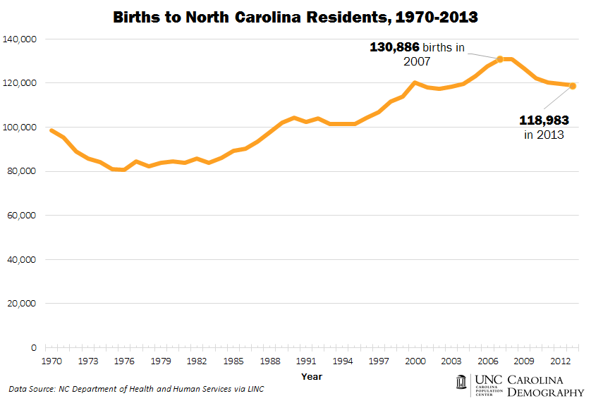 Births to NC Residents_1970_2013