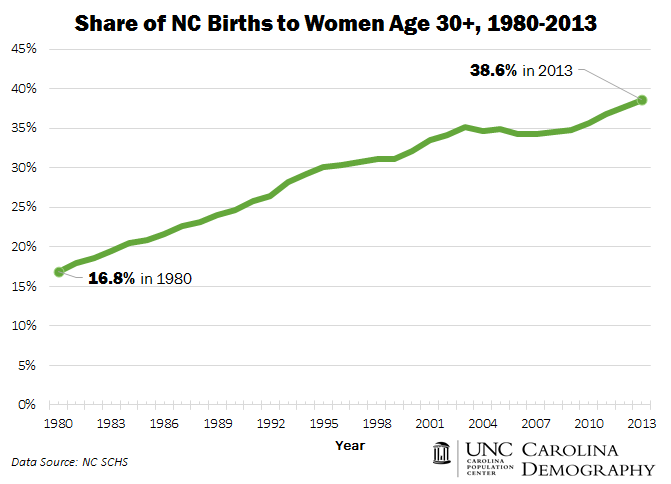 Births to Women 30 and Older_1980_2013