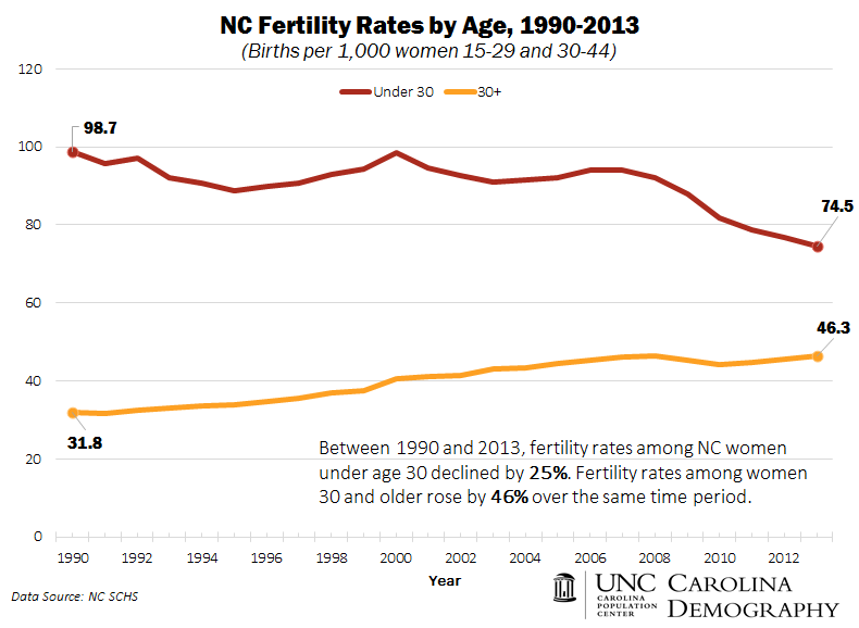Fertility Rates by Age_1990_2013