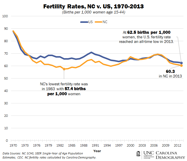 Fertility Rates_NC v US_1970_2013