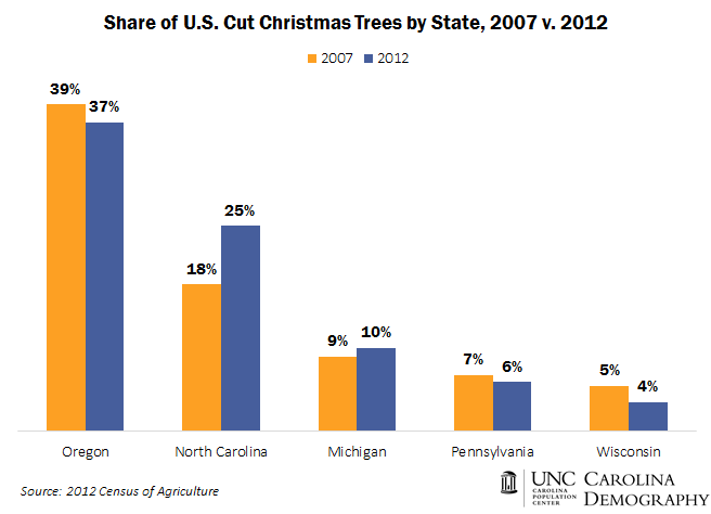 Share Of Cut Christmas Trees