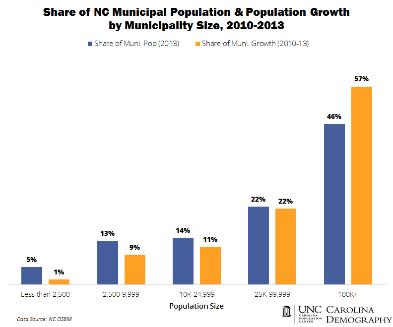Share of NC Municipal Population and Population Growth by Municipality Size