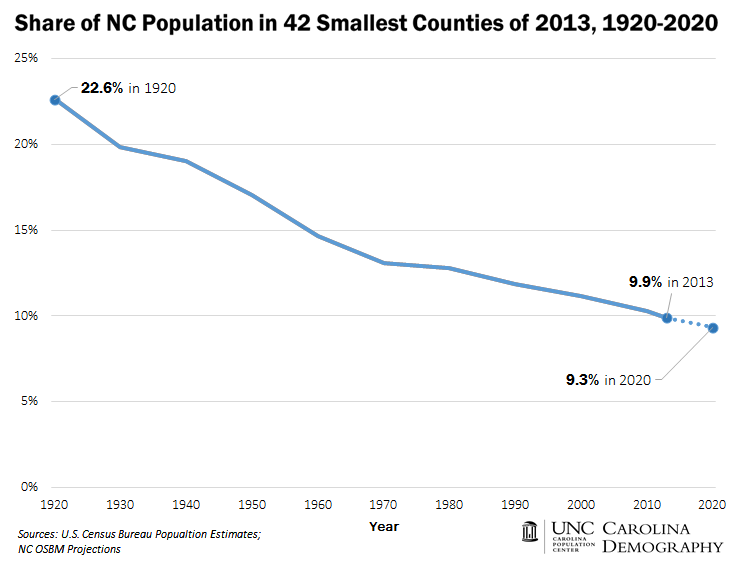 Share of Pop in 42 Smallest Counties, 1920-2020